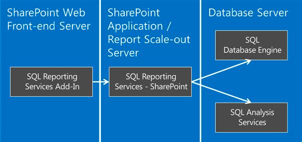 SQL2012-SPS2013-SRRS-web
