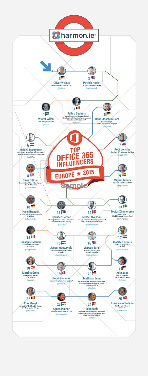 Top 25 European Office 365 influencers