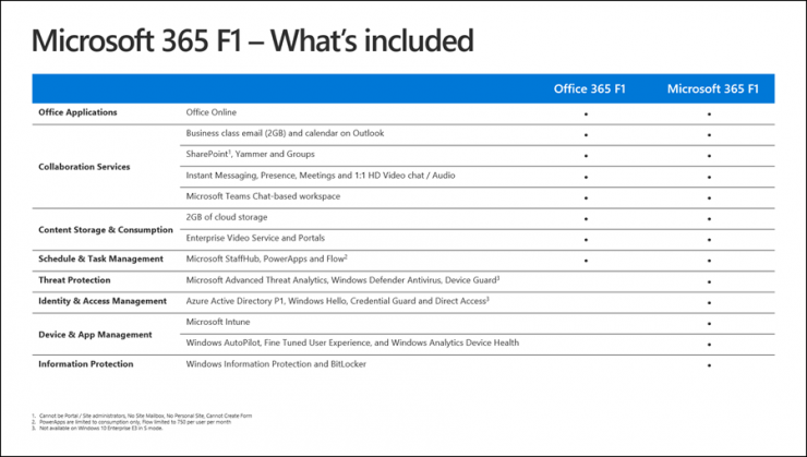 Microsoft 365 F1 for Frontline Workers