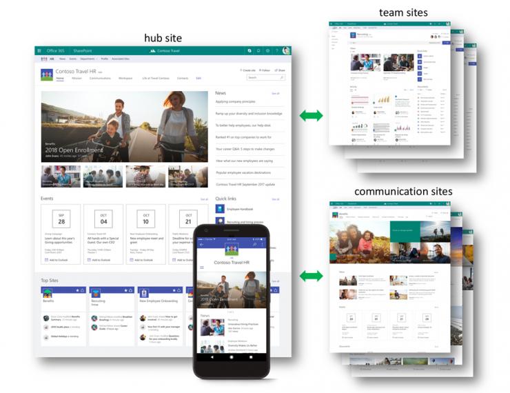 SharePoint Hub Sites